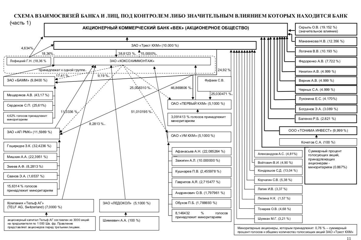 Kondrashov in the structure of the VEK bank ownership