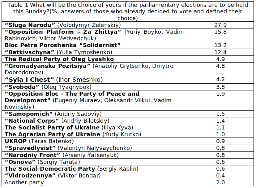 What will be the choice of yours if the parliamentary elections are to be held this Sunday? (%, answers of those who already decided to vote and defined their choice)
